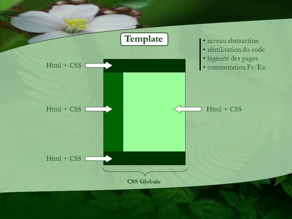 Template niveau abstraction réutilisation du code légèreté des pages