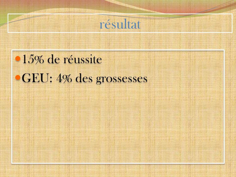 résultat 15% de réussite GEU: 4% des grossesses