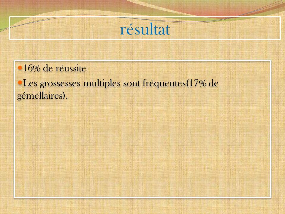 résultat 16% de réussite Les grossesses multiples sont fréquentes(17% de gémellaires).