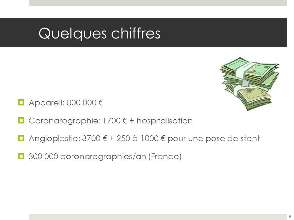 Quelques chiffres Appareil: 800 000 €