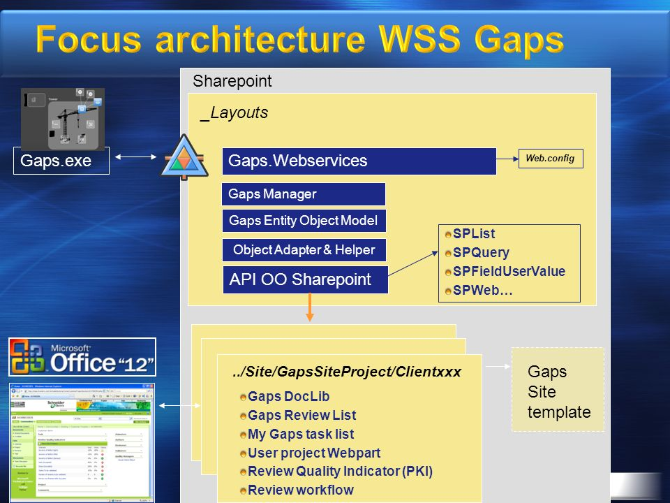 Focus architecture WSS Gaps