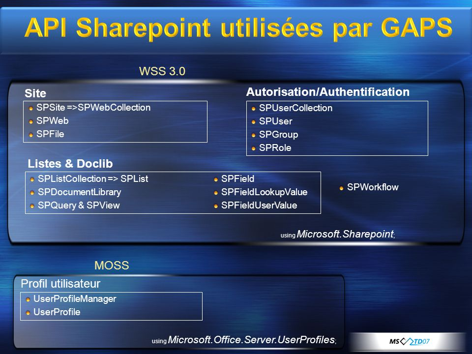 API Sharepoint utilisées par GAPS