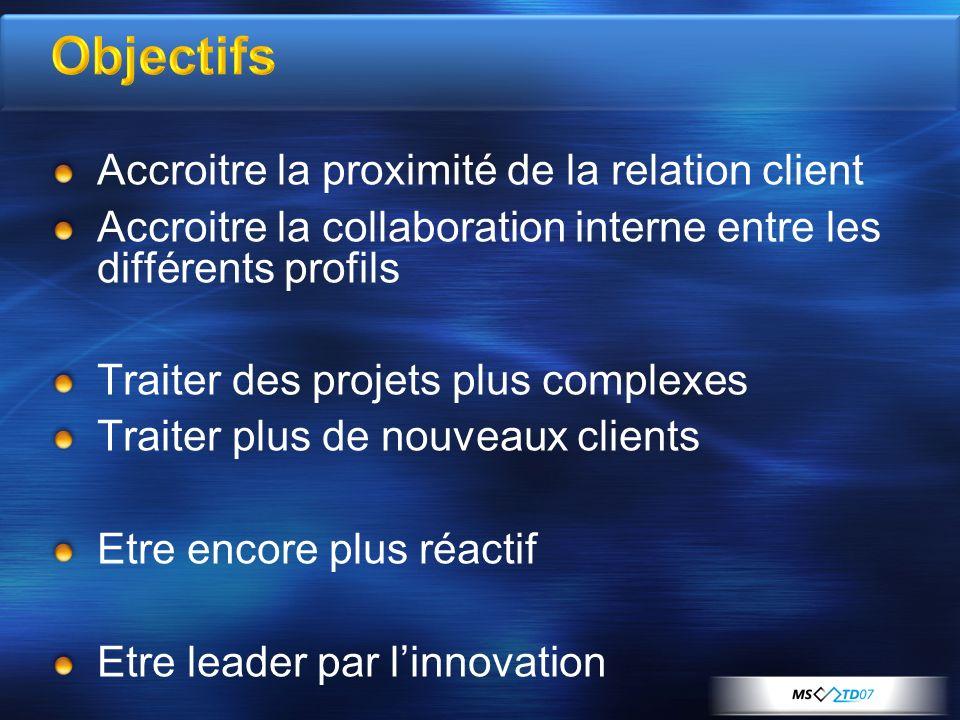 Objectifs Accroitre la proximité de la relation client