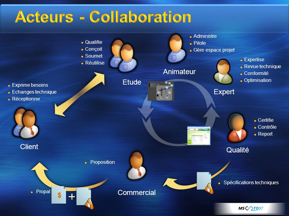 Acteurs - Collaboration