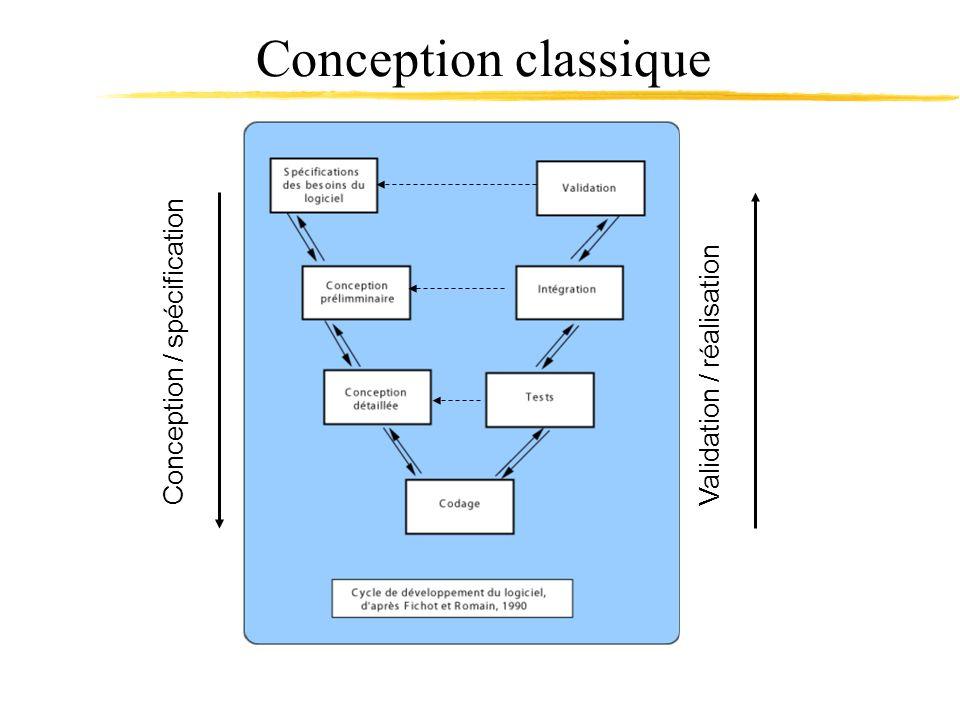 Conception classique Conception / spécification