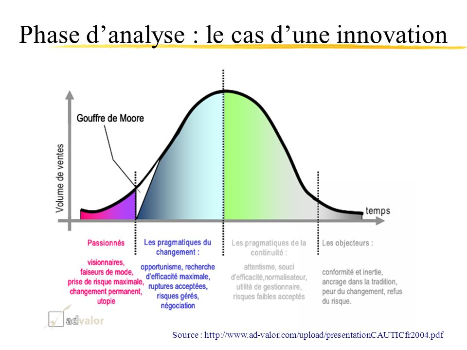 Phase d'analyse : le cas d'une innovation