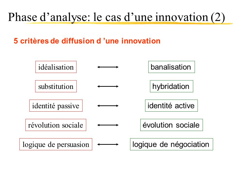 Phase d'analyse: le cas d'une innovation (2)