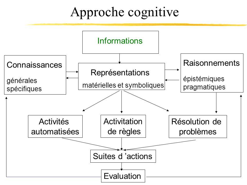 Approche cognitive Informations Représentations Raisonnements
