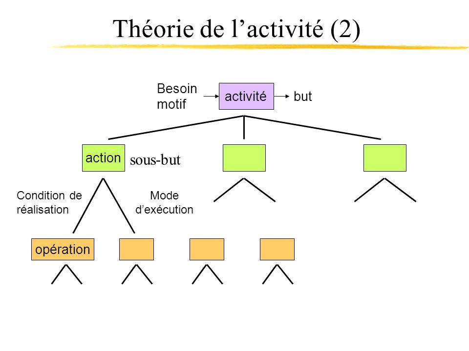 Théorie de l'activité (2)