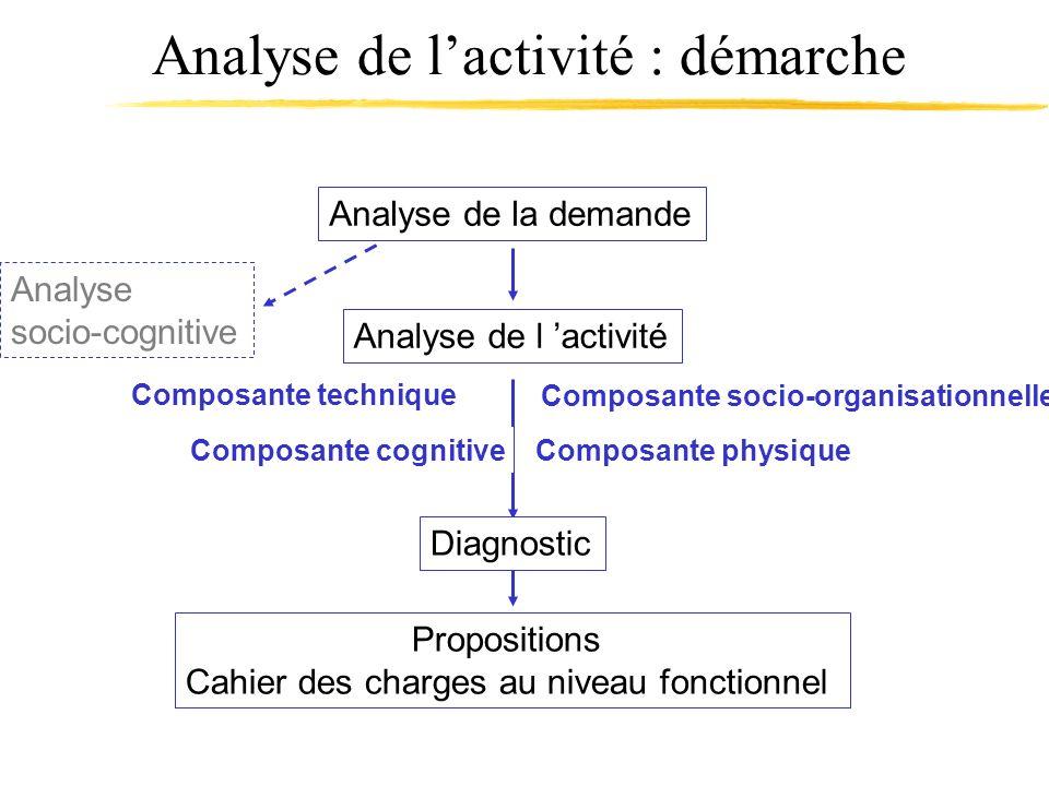 Analyse de l'activité : démarche