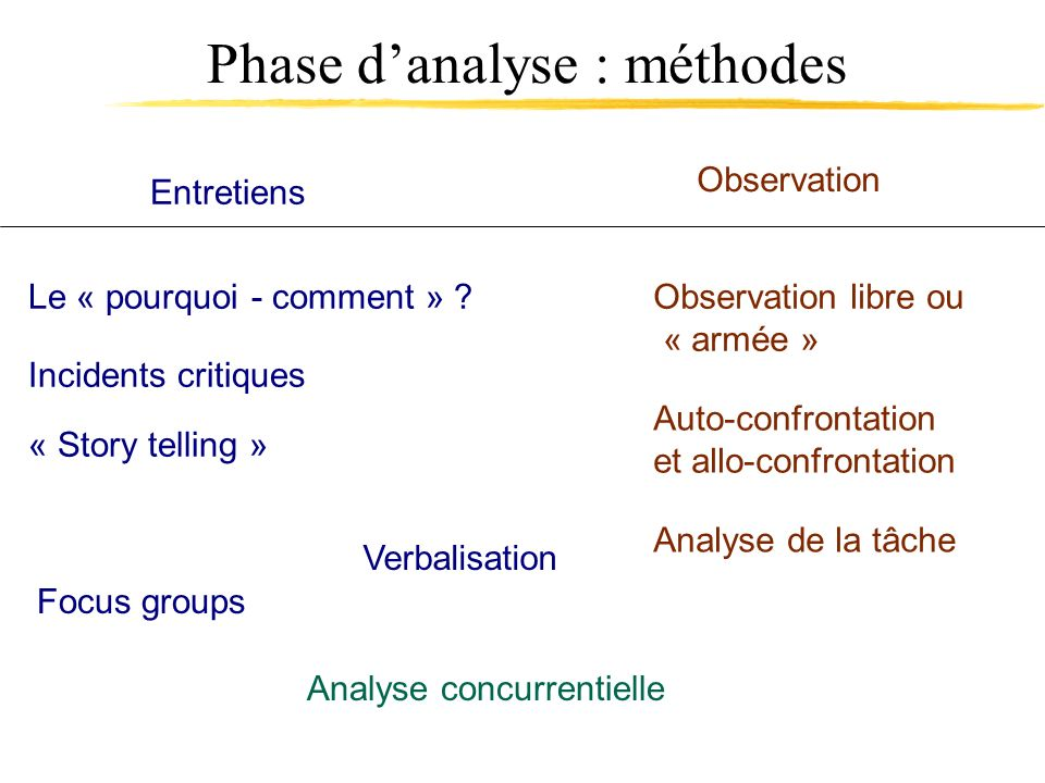 Phase d'analyse : méthodes