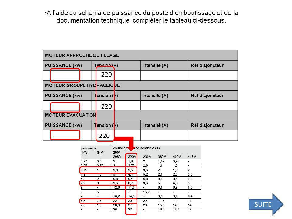 A l'aide du schéma de puissance du poste d'emboutissage et de la documentation technique compléter le tableau ci-dessous.