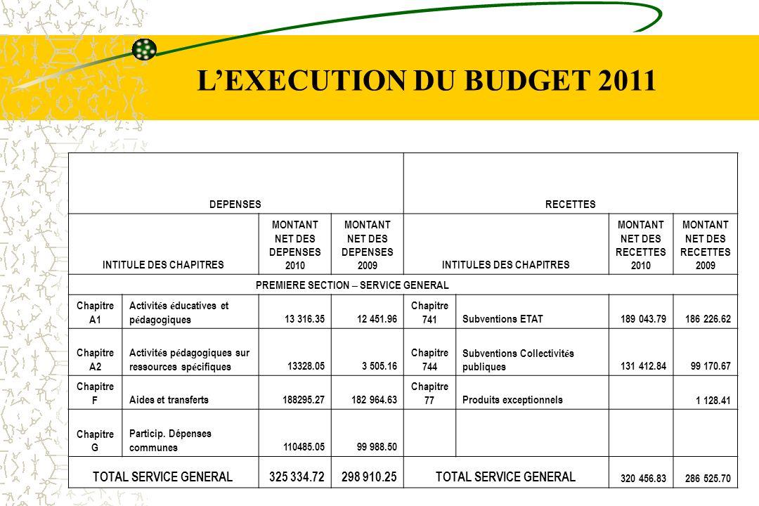 L'EXECUTION DU BUDGET 2011 TOTAL SERVICE GENERAL 325 334.72 298 910.25