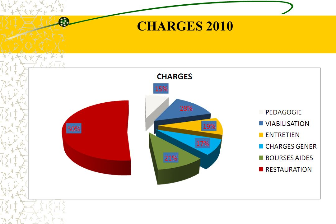 CHARGES 2010