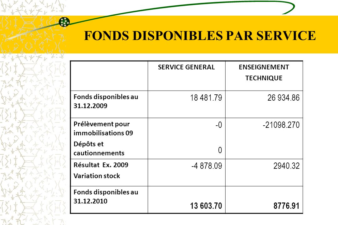 FONDS DISPONIBLES PAR SERVICE