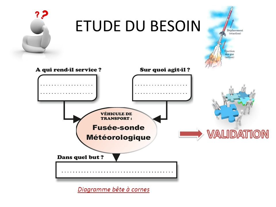 ETUDE DU BESOIN VALIDATION Diagramme bête à cornes