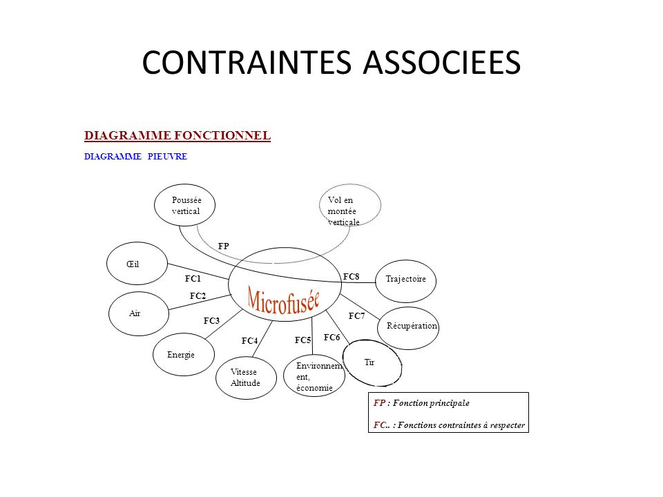 CONTRAINTES ASSOCIEES