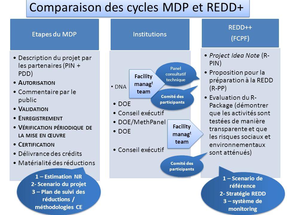 Comparaison des cycles MDP et REDD+