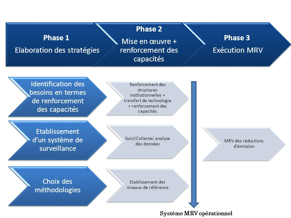 Elaboration des stratégies Phase 2