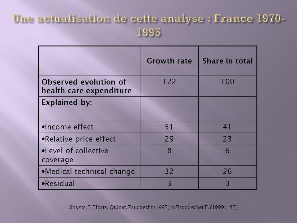 Une actualisation de cette analyse : France 1970-1995