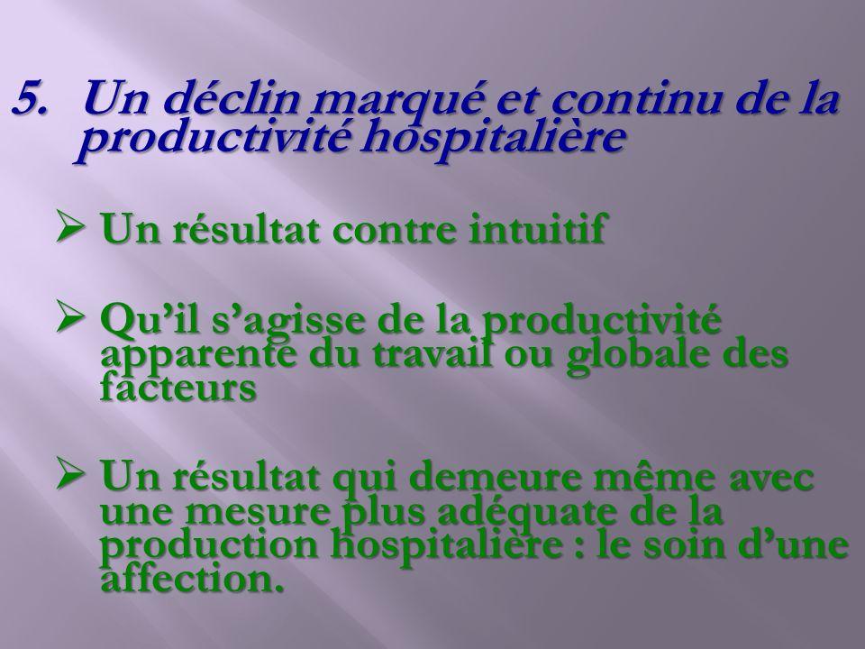 Un déclin marqué et continu de la productivité hospitalière