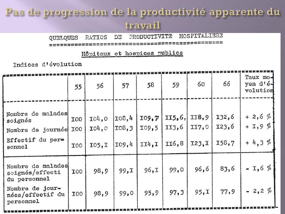 Pas de progression de la productivité apparente du travail
