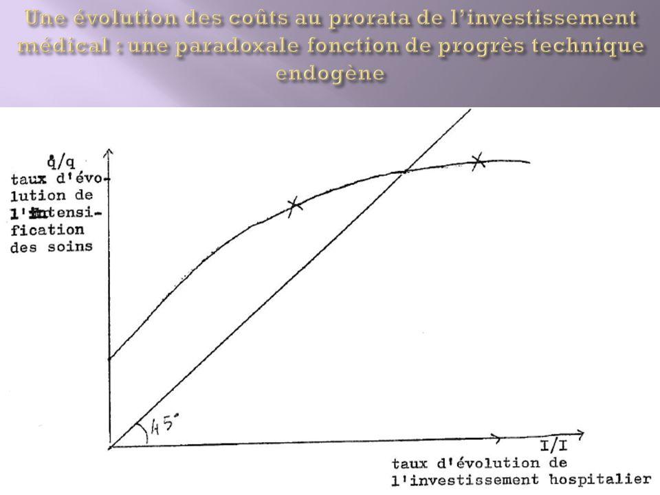 Une évolution des coûts au prorata de l'investissement médical : une paradoxale fonction de progrès technique endogène