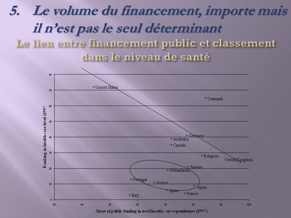 Le lien entre financement public et classement dans le niveau de santé