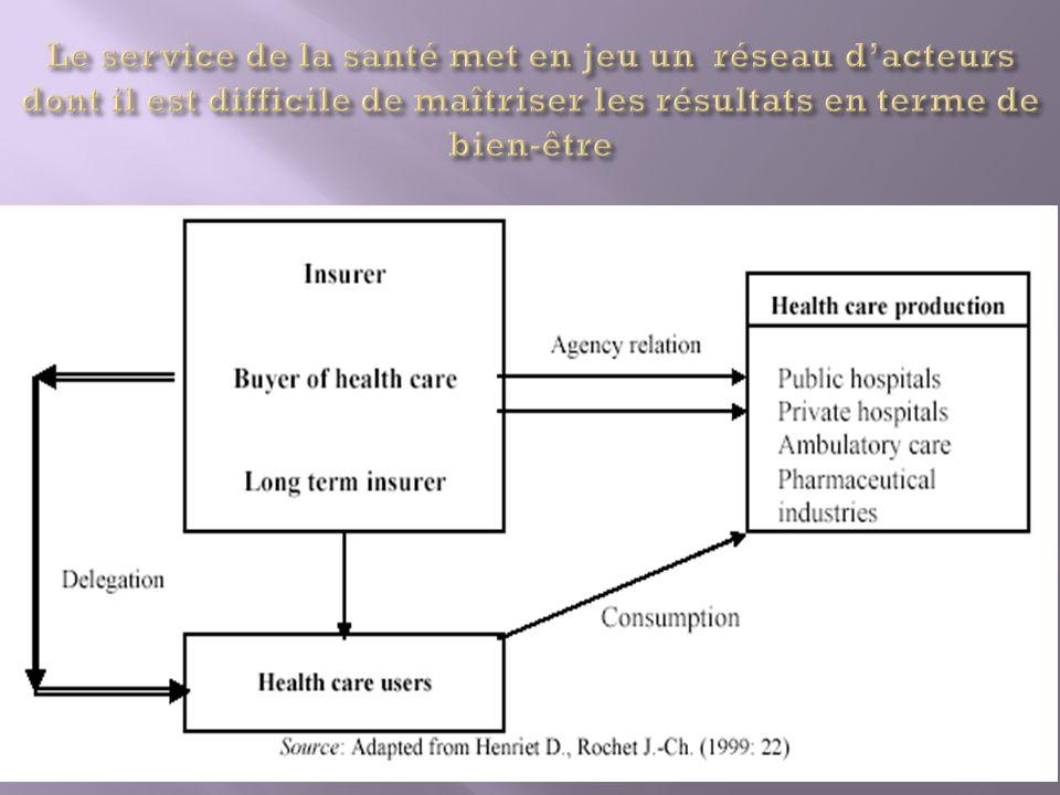Le service de la santé met en jeu un réseau d'acteurs dont il est difficile de maîtriser les résultats en terme de bien-être