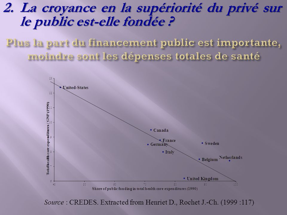 Source : CREDES. Extracted from Henriet D., Rochet J.-Ch. (1999 :117)