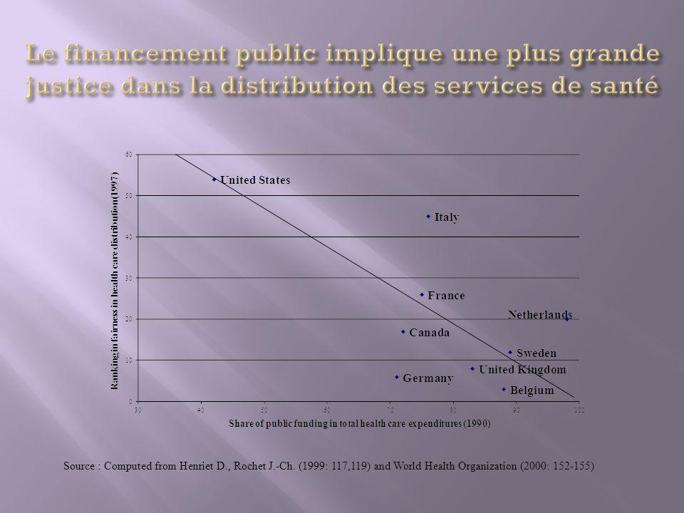 Le financement public implique une plus grande justice dans la distribution des services de santé
