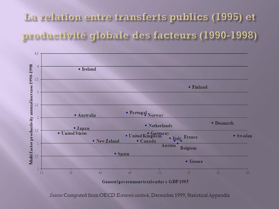 La relation entre transferts publics (1995) et productivité globale des facteurs (1990-1998)