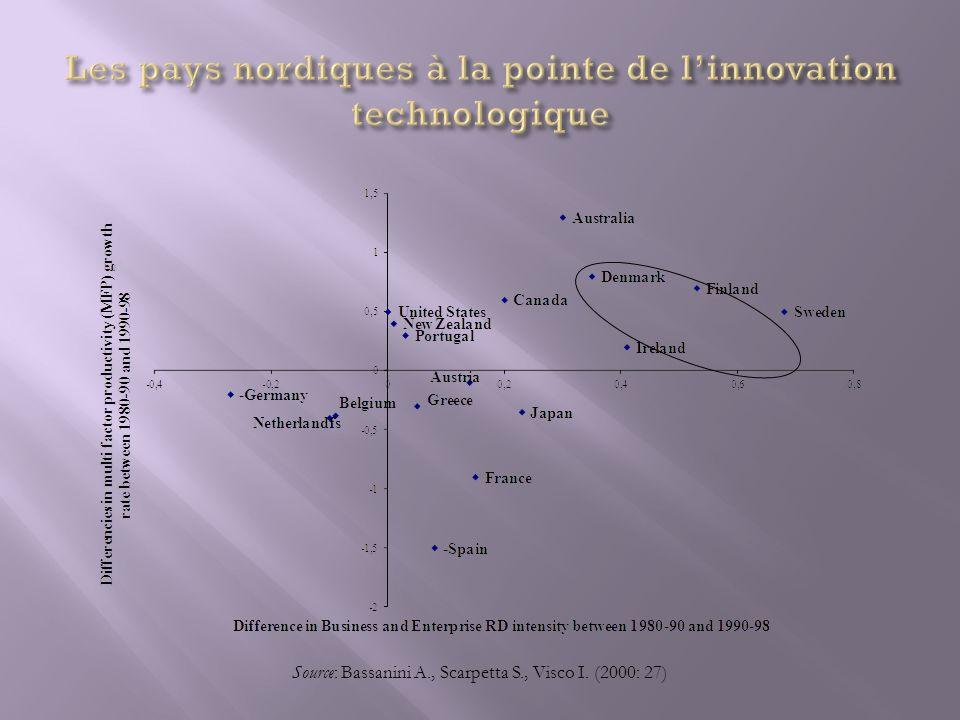Les pays nordiques à la pointe de l'innovation technologique