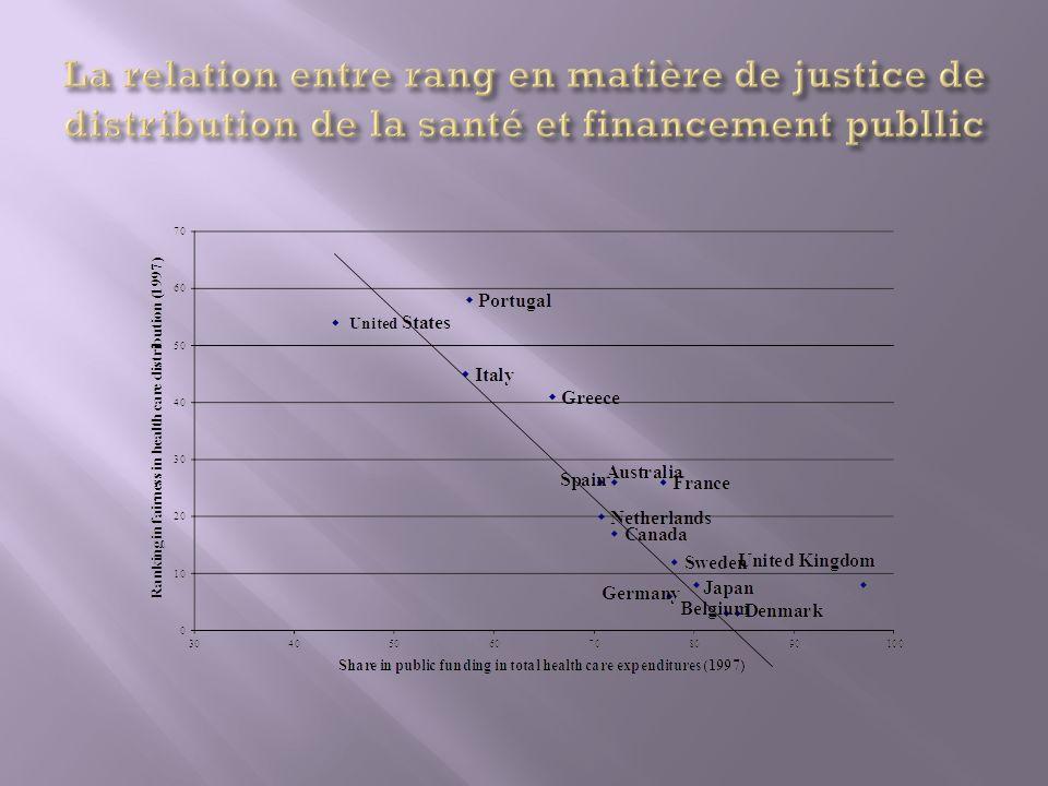 La relation entre rang en matière de justice de distribution de la santé et financement publlic
