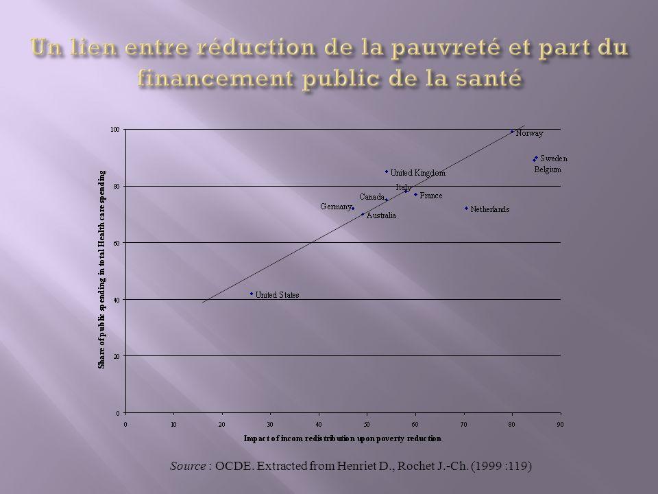 Un lien entre réduction de la pauvreté et part du financement public de la santé