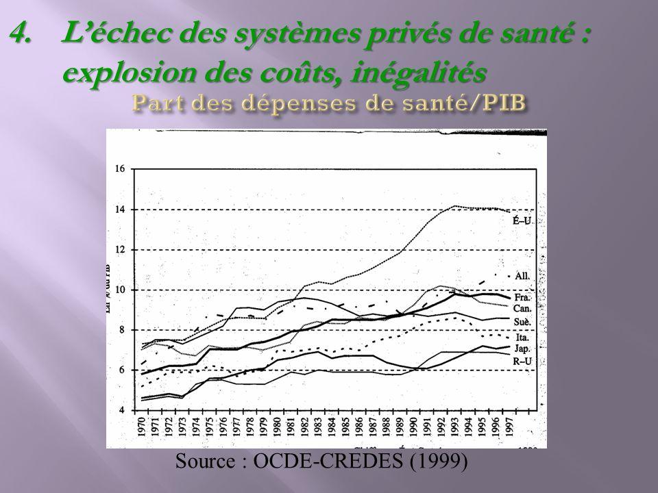 Part des dépenses de santé/PIB