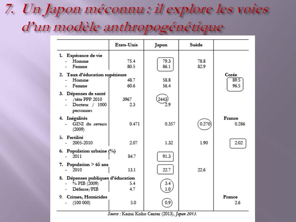 Un Japon méconnu : il explore les voies d'un modèle anthropogénétique