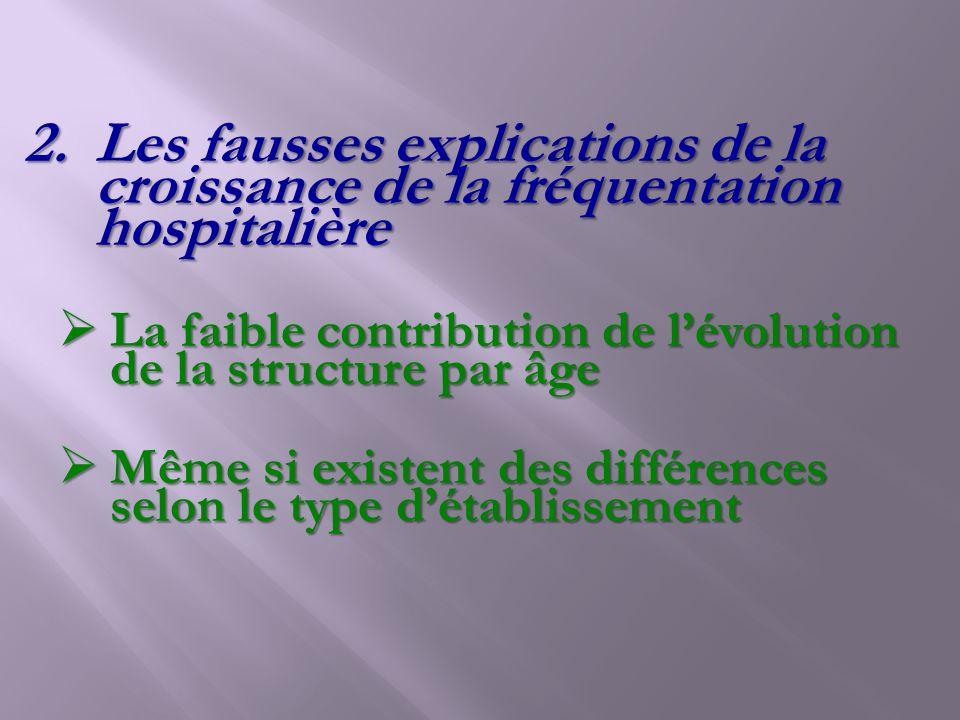 Les fausses explications de la croissance de la fréquentation hospitalière