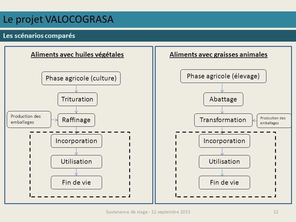 Le projet VALOCOGRASA Les scénarios comparés