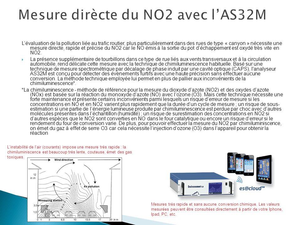 Mesure dirècte du NO2 avec l'AS32M