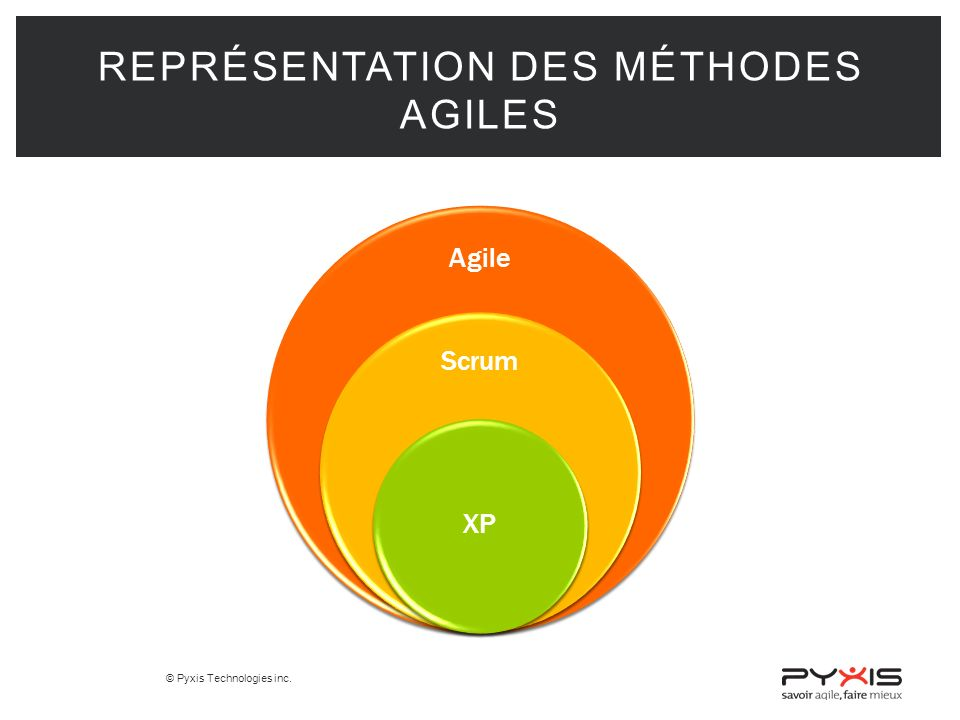 Représentation des méthodes Agiles