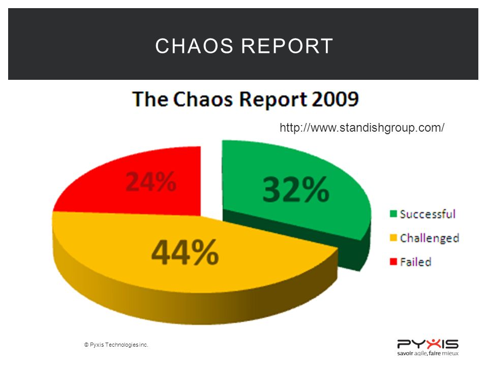 Chaos Report http://www.standishgroup.com/
