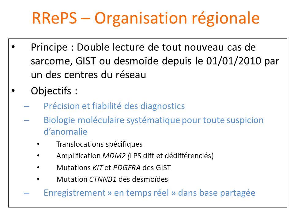 RRePS – Organisation régionale