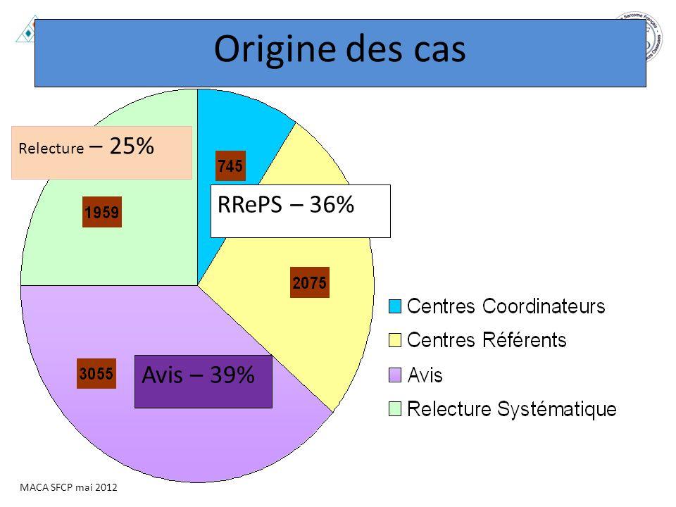 Origine des cas Relecture – 25% RRePS – 36% Avis – 39%