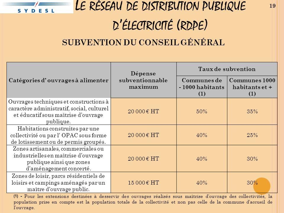 Le réseau de distribution publique d'électricité (rdpe)