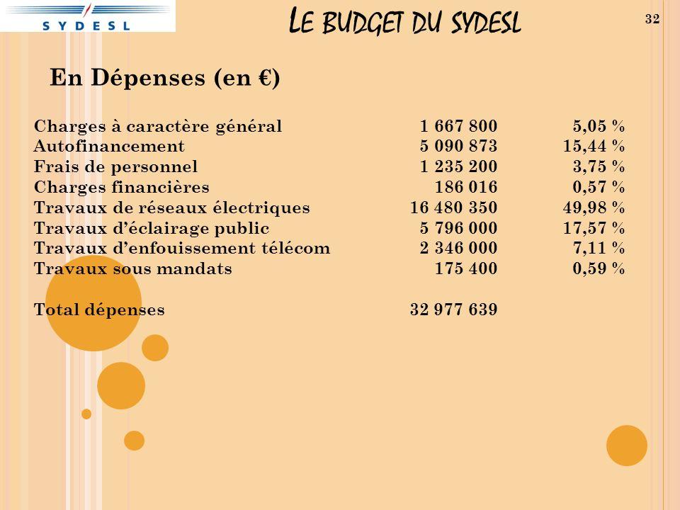 Le budget du sydesl En Dépenses (en €) Charges à caractère général