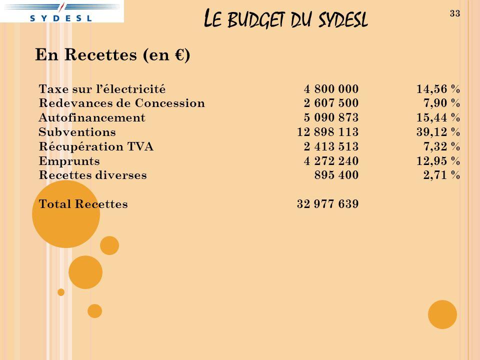 Le budget du sydesl En Recettes (en €) Taxe sur l'électricité