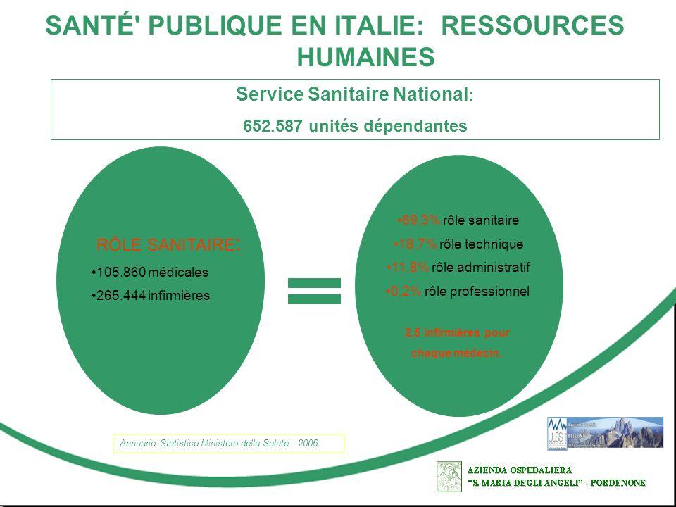 SANTÉ PUBLIQUE EN ITALIE: RESSOURCES HUMAINES