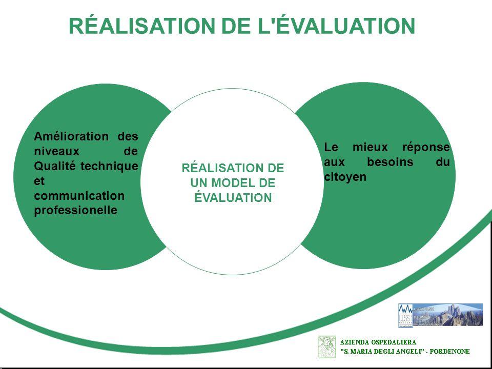 RÉALISATION DE L ÉVALUATION