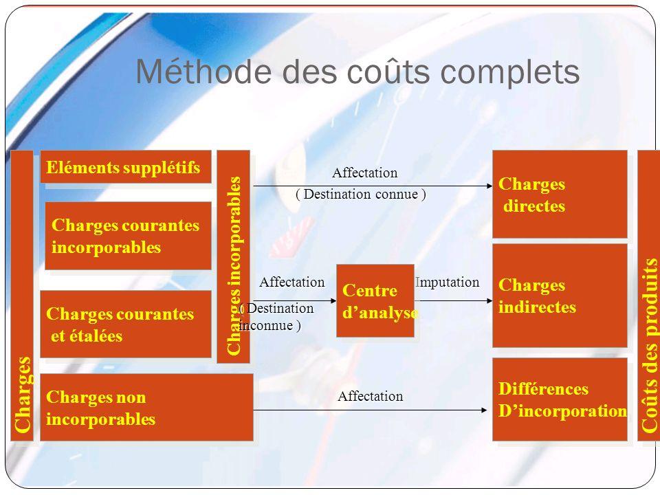 Méthode des coûts complets